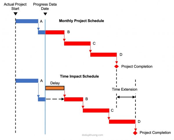 extension of time in construction contracts, eot in the construction industry